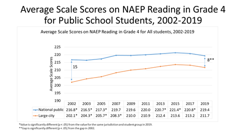 Average Scale Scores on NAEP Reading Grade 4 Graph