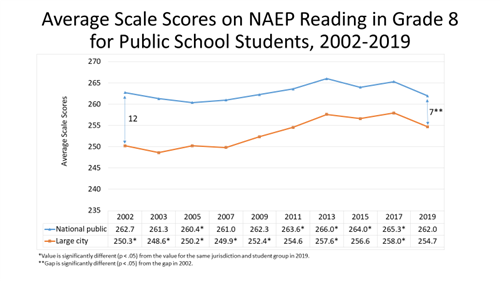 Average Scale Scores on NAEP Reading Grade 8 Graph